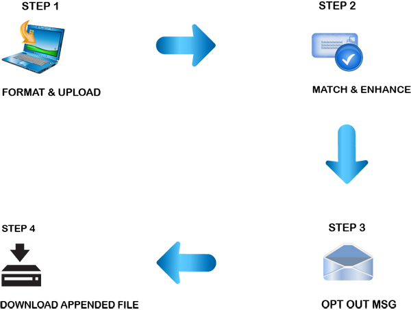 email appending