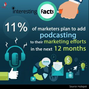 11% of marketers plan to add podcasting to their marketing efforts in the next 12 months