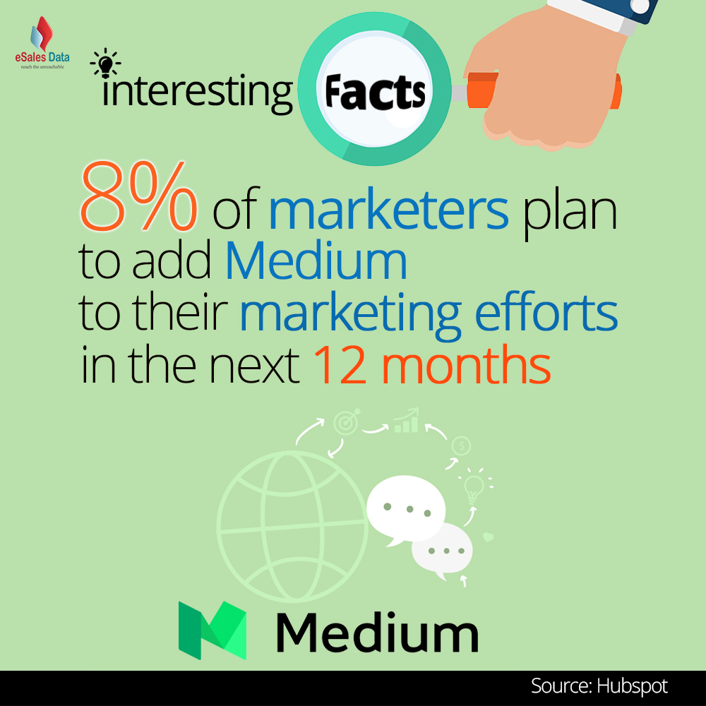 8% of marketers plan to add Medium to their marketing efforts in the next 12 months