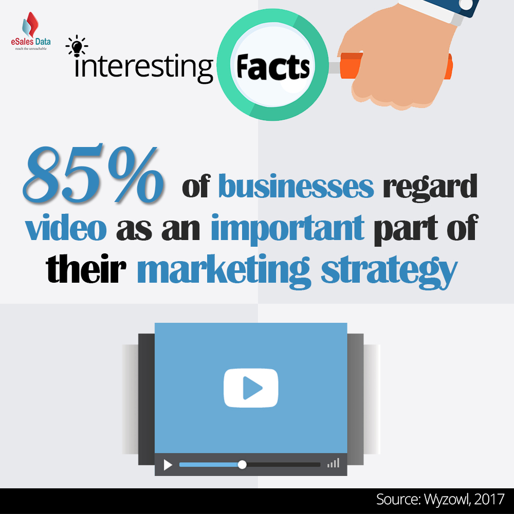 85% of businesses regard video as an important part of their marketing strategy