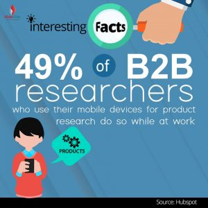 B2B Research facts