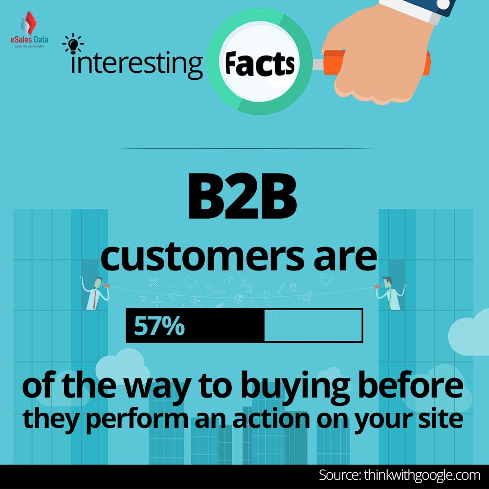 B2B Customers are of the way to buying before they perform an action on your site