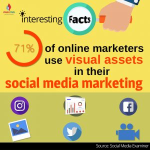 71% of online marketers use visual assets in their social media marketing.