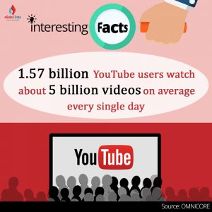 1.57 billion YouTube users watch about 5 billion videos on average every single day.