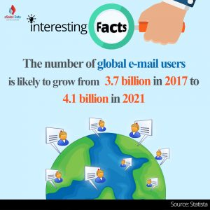 The number of global e-mail users is likely to grow from 3.7billion in 2017 to 4.1 billion in 2021