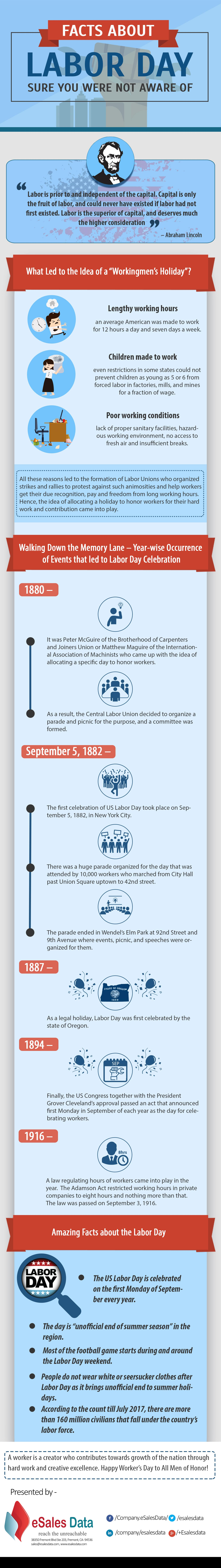 Labors Day History