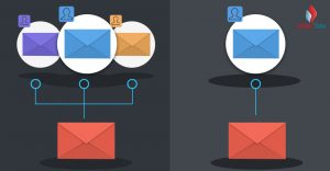 6 Ways How Personalization and List Segmentation Drives Successful Email Campaigns